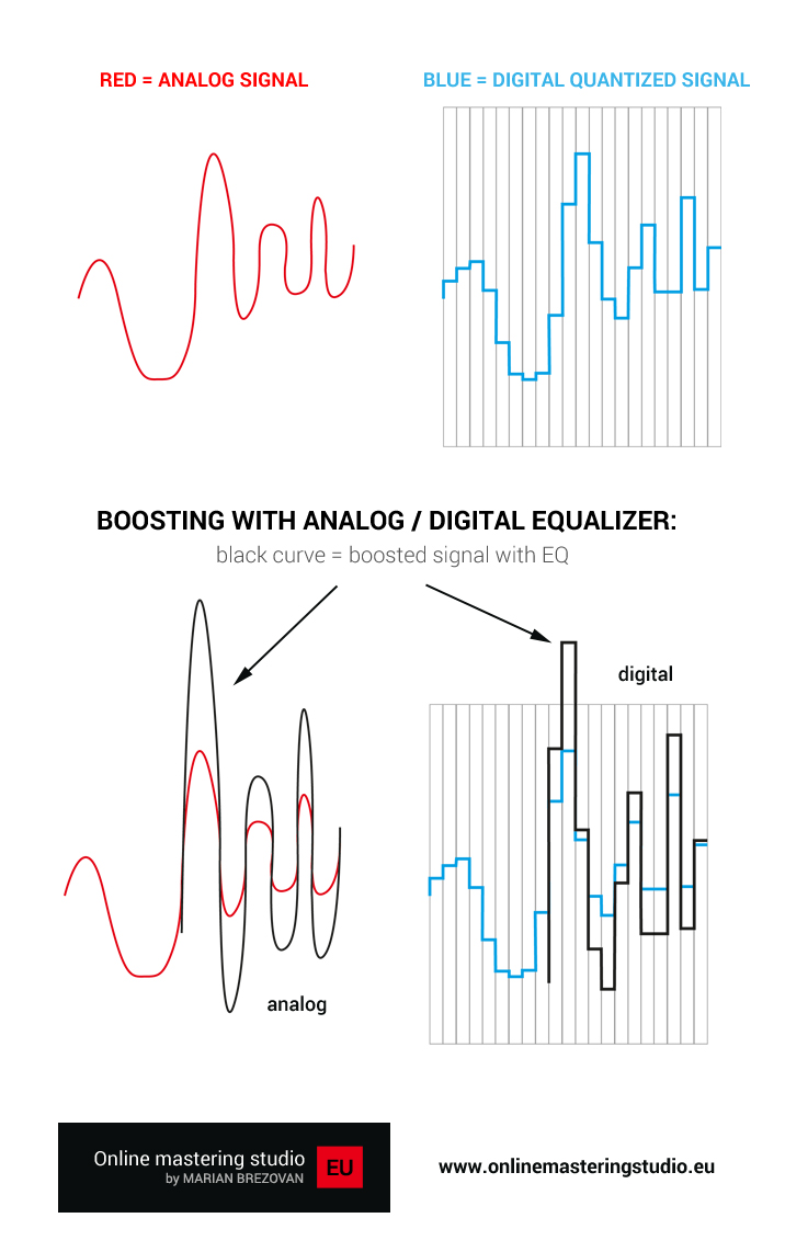 Digital vs. Analog mastering / Equalization