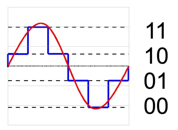 digital quantization (source: wikipedia)